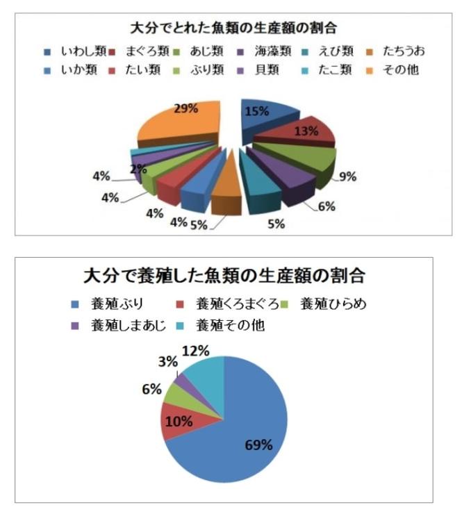 2016年漁業生産額